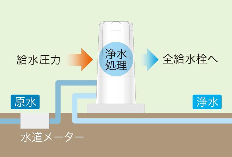 セントラル浄水器システム