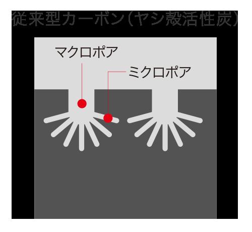 従来型カーボン(ヤシ殻活性炭)