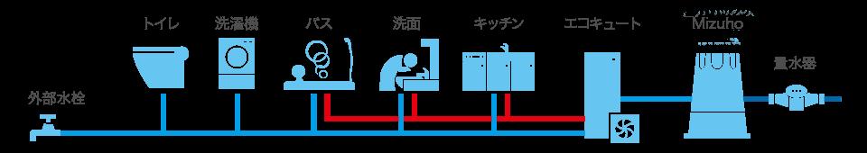 たった一台で家中の水道水を浄水にします