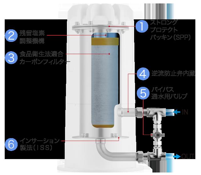 セントラル浄水器の内部説明