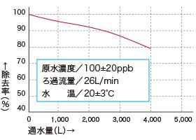 T-THM(総トリハロメタン)除去性能グラフ